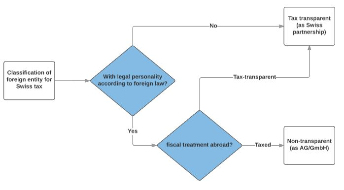 New rules –  Swiss tax perspective on foreign entities
